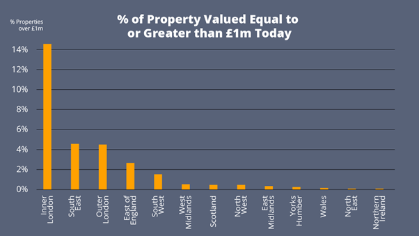 % of Property Valued Equal to or Greater than £1m Today
