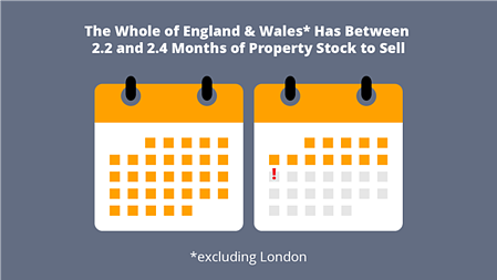2.2 and 2.4 months of property stock to sell