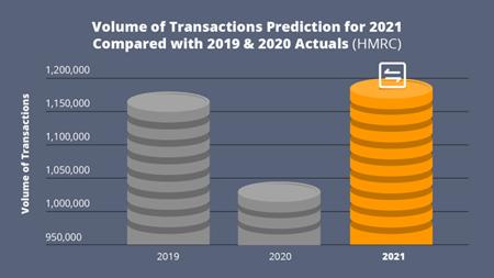 2021 Property Transactions Forecast