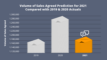 2021 Sales Agreed Forecast