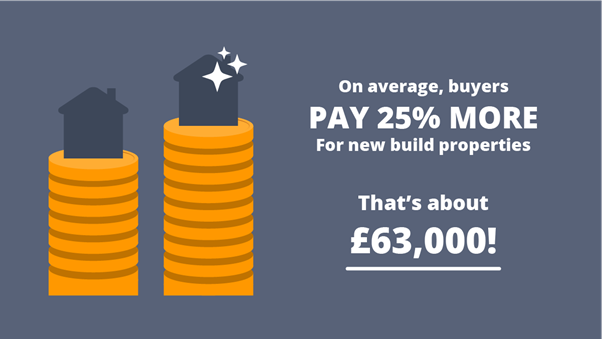 Buyers pay 25% more for new build properties