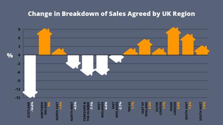 Change in Breakdown of Sales Agreed by UK Region