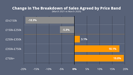 Change in The Breakdown of Sales Agreed by Price Band