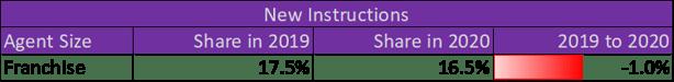 20210203 New Instructions_Franchise