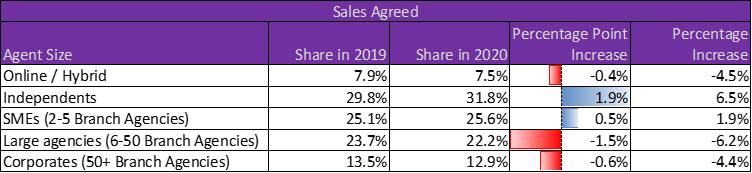 20210203 Sales Agreed