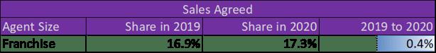 20210203 Sales Agreed_Franchise