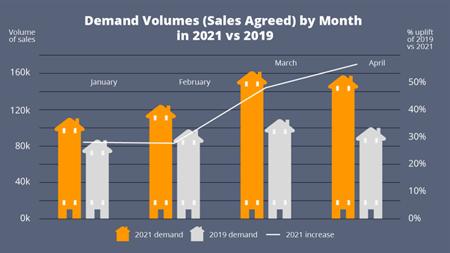 Demand Volumes 2019 v 2021