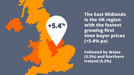 East Midlands fastest growing first time buyer prices