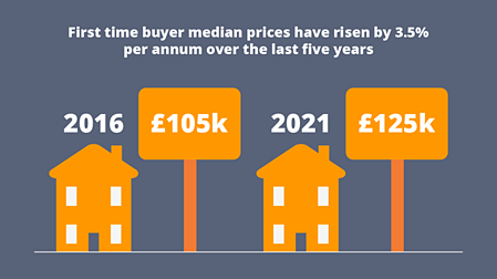 First time buyer median prices