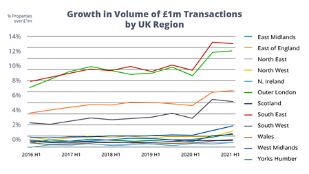 Growth in Volume of £1m Transactions by UK Region