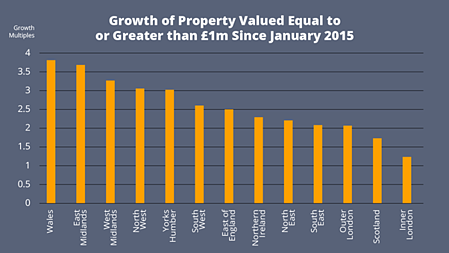 Growth of Property Valued Equal to or Greater than £1m since January 2015