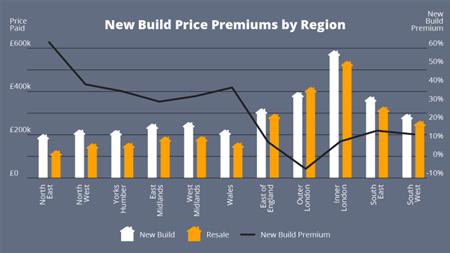 New Build Price Premiums by Region