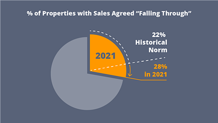 Percentage of Properties with Sales Agreed Falling Through