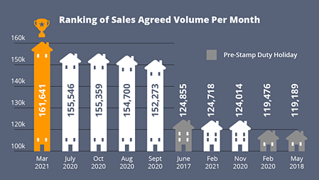 Ranking of Sales Agreed Volume Per month