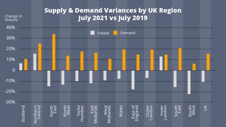 Supply & Demand Variances July 2021 vs July 2019
