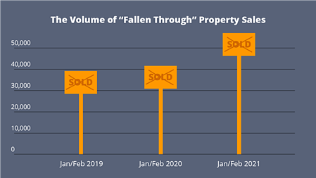 The Volume of Fallen Through Property Sales