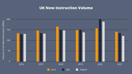 UK New Instruction Volume