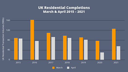 UK Residential Completions 2015-2021