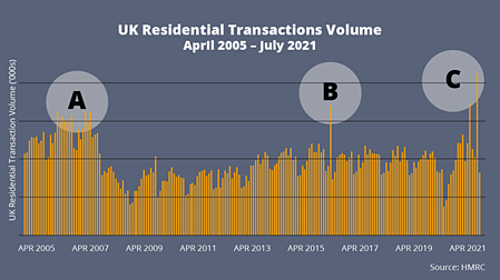 UK Residential Transactions Volume 05 to 21
