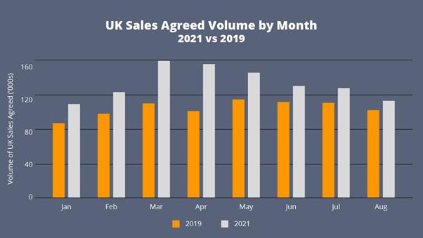 UK Sales Agreed Volume by Month 2021 v 2019