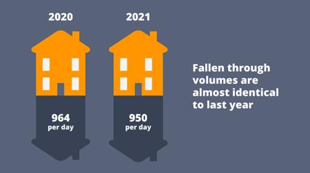 identical fallen thriugh volumes 2020 v 2021