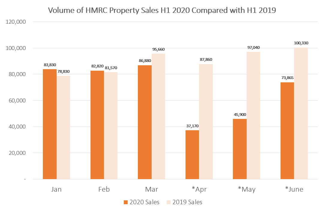 Volume of HMRC property sales H1 2020 compared to H1 2019