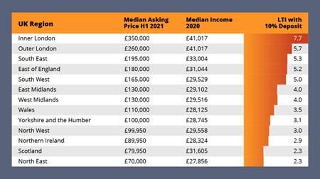 median incomes 2020