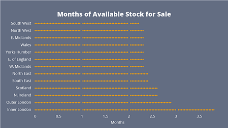 months of available stock for sale