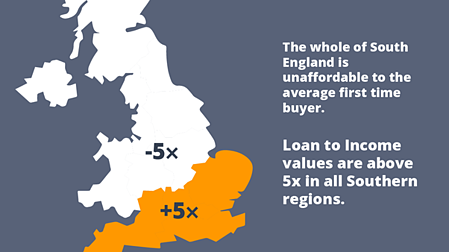 south of england is unaffordable for first time buyers